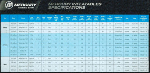 Brand New Mercury 2.0m, 2.4m and 2.7m inflatable tenders boats featuring welded seams with inflatable floors and keels.