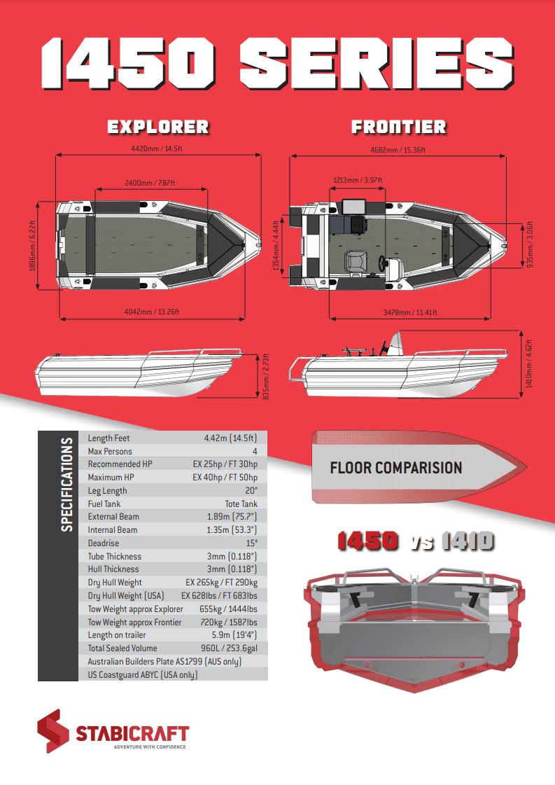 EXPLORER The 1450 Explorer is a longer, wider and more solid version of its predecessor. It still gives you flexibility with a spacious tiller steer setup and added features like the forward seating, alloy rodholders and Stabicraft Multiholders as standard. It is the most well-appointed sub 5 meter open boat in its class. FRONTIER SPORTFISH The 1450 Frontier Sportfish comes with a side console and upholstered seat as standard as well as the ever-reliable 70L Icey-Tek chilly bin. With options like a bolt on live bait tank and removable baitboard the 1450 Frontier Sportfish means you have all the basics for chasing down your favourite fish FRONTIER PROFISH The 1450 Frontier Profish is a serious step up from the Sportfish version with additional stainless steel rodholders, belting up paint, dash windscreen and dual boarding platforms all as standard features. Coupled with optional features like port side dash and Fish Pro seats the 1450 Frontier Profish is ready to compete with much larger boats (and much larger fish).