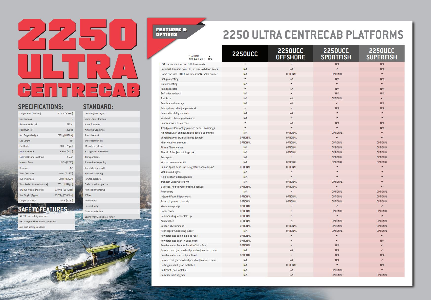 Stabicraft Ultra CentreCab 2250 Page 3 Brochure